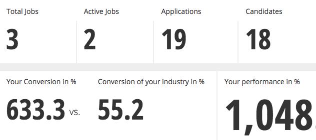 Vergleich mit Wettbewerb - hijob Recruiting Analytics